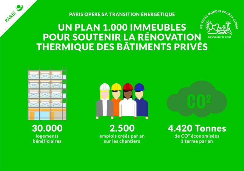 rénovation 1000 immeubles